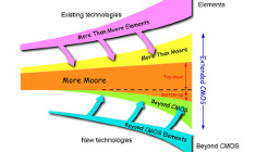 International Technology Roadmap for Semiconductors (ITRS), Emerging Research Devices Summary