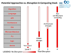 Featured Article - potential approaches vs. disruption in computing stack